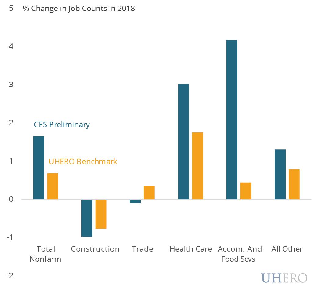 Benchmarked job growth