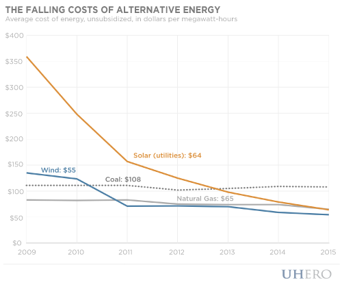 falling costs of alternative energy