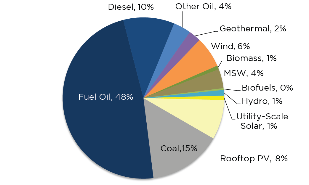 Hawaii's Electricity Generation Portfolio, 2016