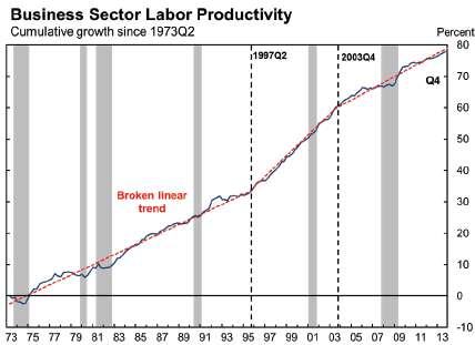 business sector labor productivity