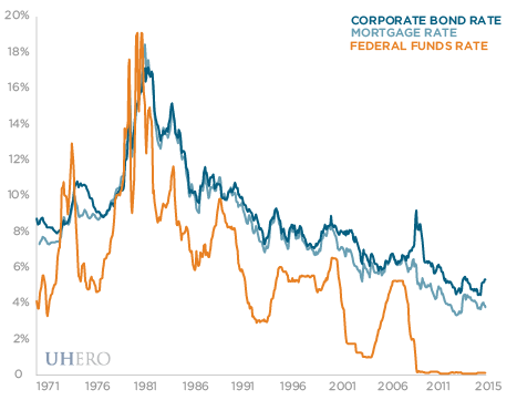 corporate bond rate, mortgage rate, and federal funds rate