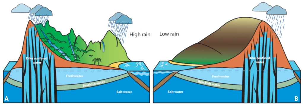 Illustration of the groundwater system at Hā'ena and Kaʻūpūlehu