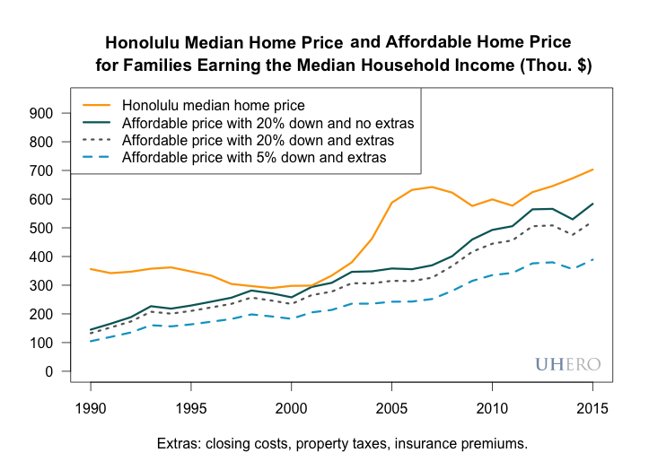 Honolulu median home price and affordable home price for families earning the median household income