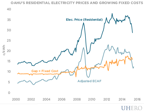 oahu's residential electricity prices and growing fixed costs