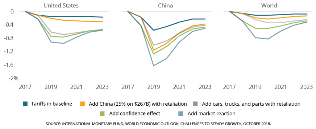 Effects of trade policy relative to baseline GDP levels
