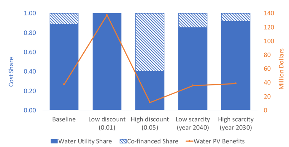 Economic benefits of protecting groundwater recharge