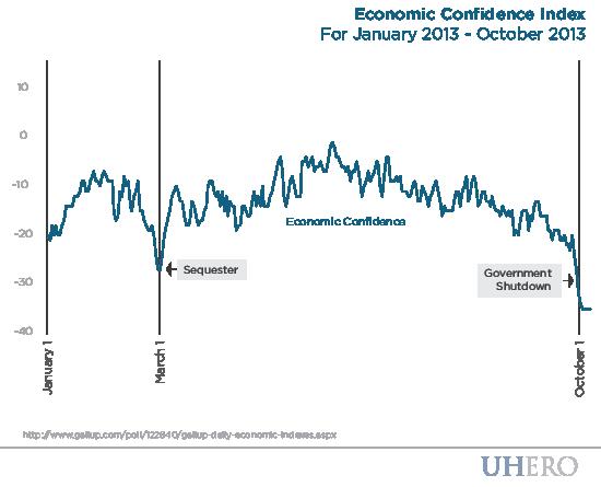 Economic Confidence Index January 2013 - October 2013