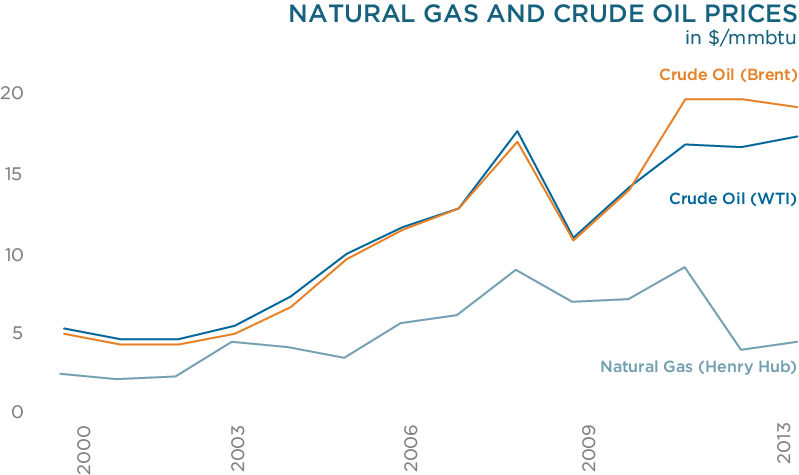 Natural gas and crude oil prices