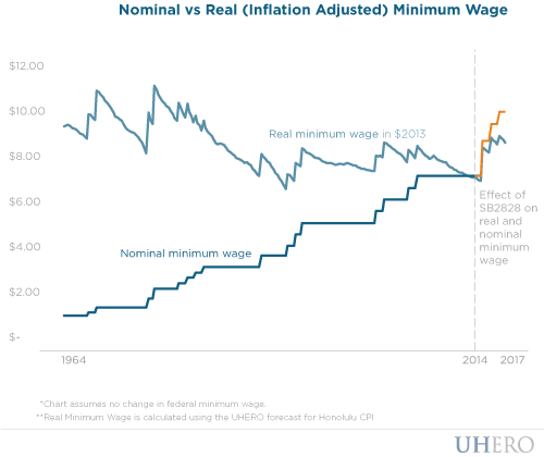 Nominal vs real (inflation adjusted) minimum wage