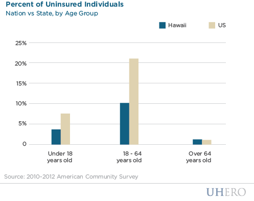 Percent of Uninsured Individuals