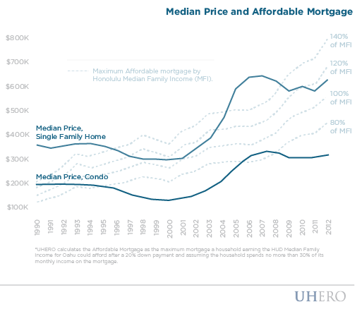 Median Price and Affordable Mortgage