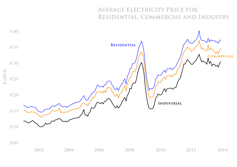 Average electricity price for residential, commercial, and industry