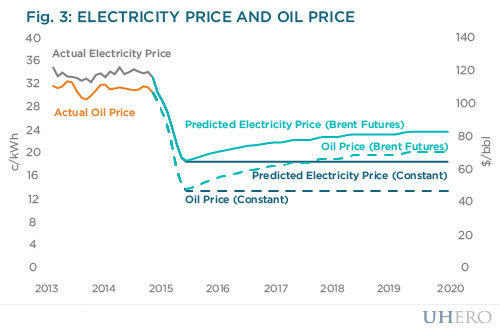 Electricity price and oil price