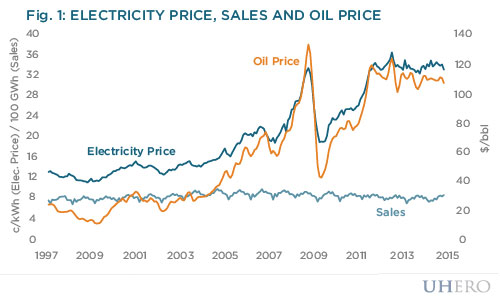 Electricity price, sales and oil price
