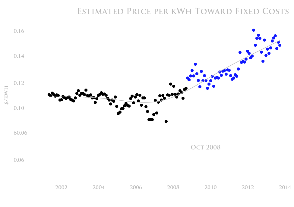 Estimated price per kwh toward fixed costs