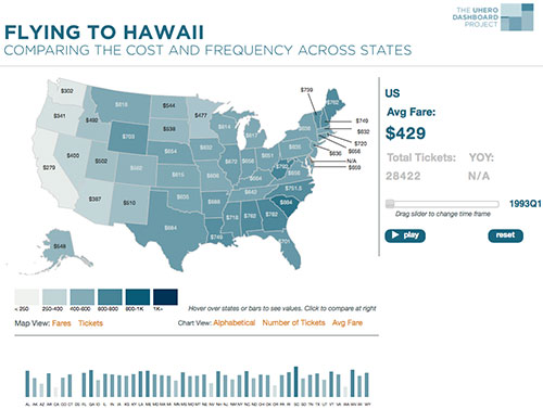Flying to Hawaii: Comparing the cost and frequency across states