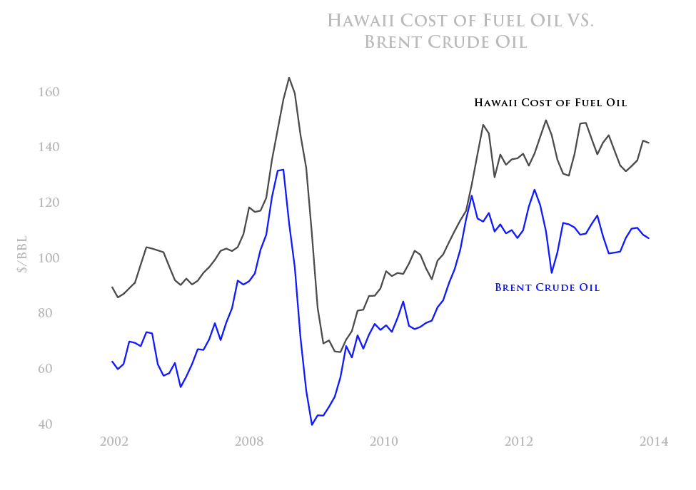 Hawaii cost of fuel oil vs Brent crude oil