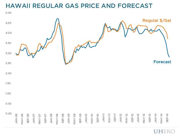 Hawaii regular gas price and forecast