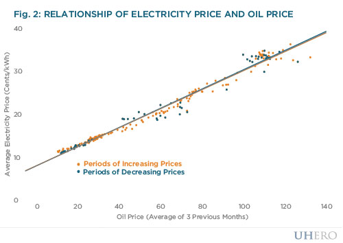 relationship of electricity price and oil price