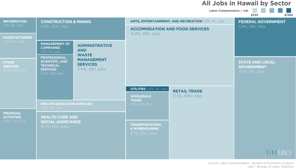 All jobs in Hawaii by sector