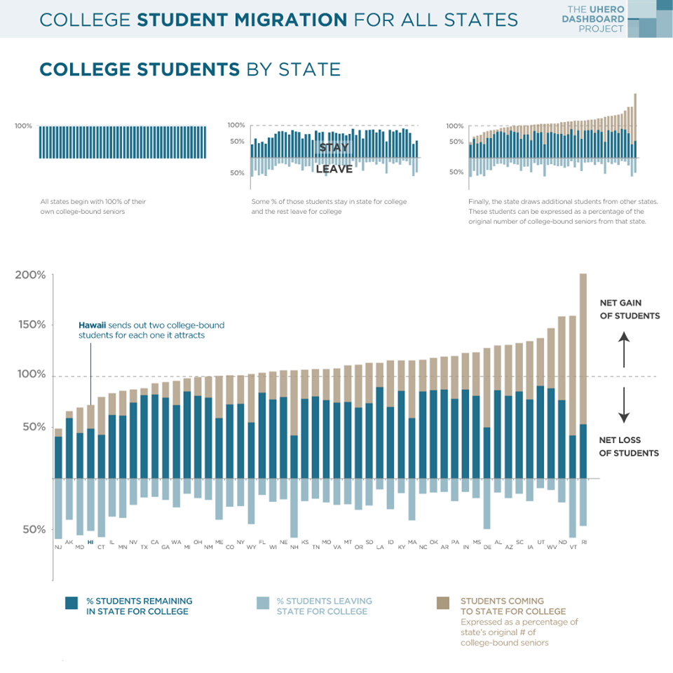 College student migration