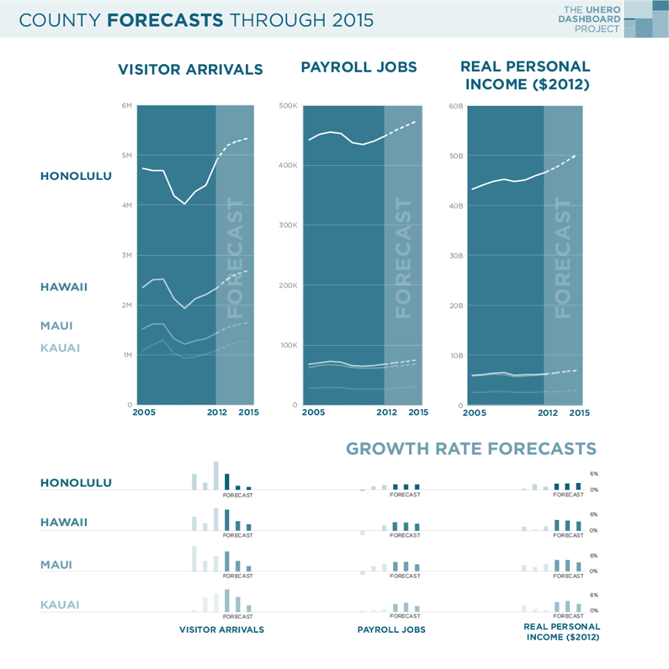 County forecasts through 2015