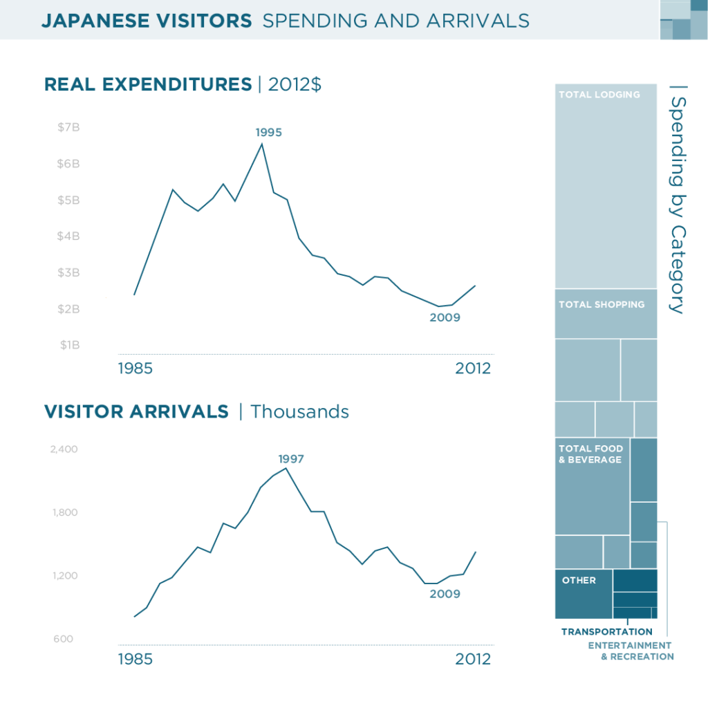 Japanese visitors spending and arrivals