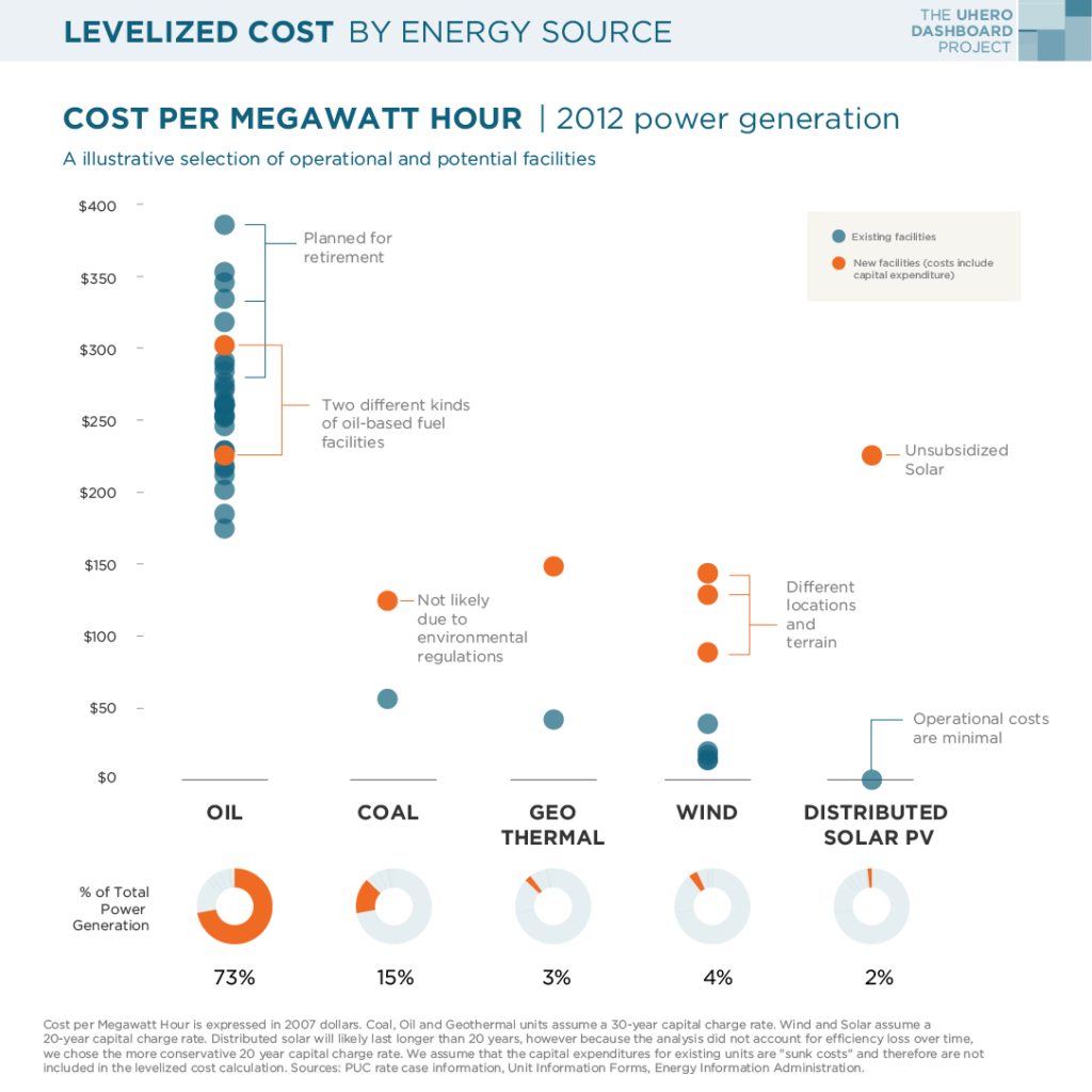 levelized cost by energy source