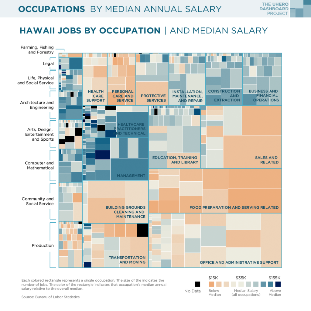Occupations by median annual salary