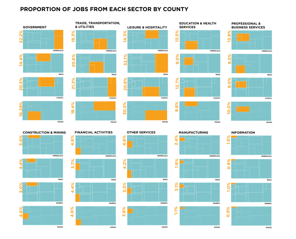 Proportion of jobs from each sector by county