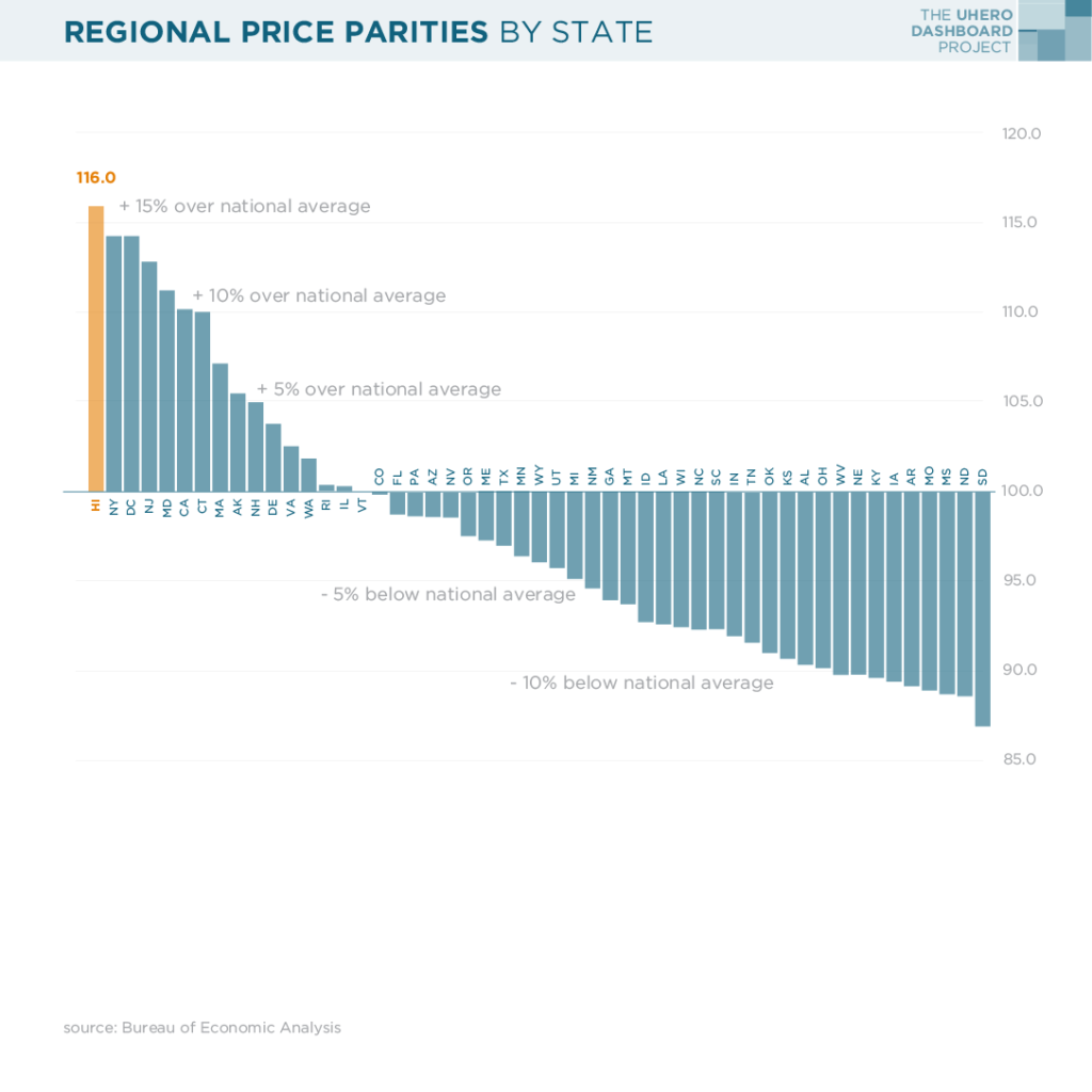 Regional price parity by state