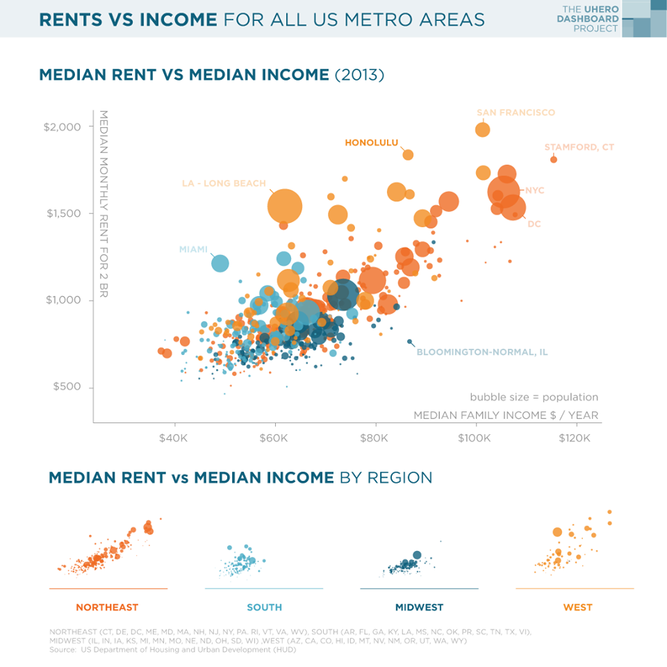 Rent vs income for all US metro areas