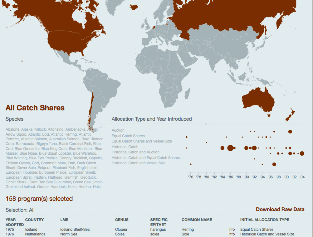 International catch share database screenshot
