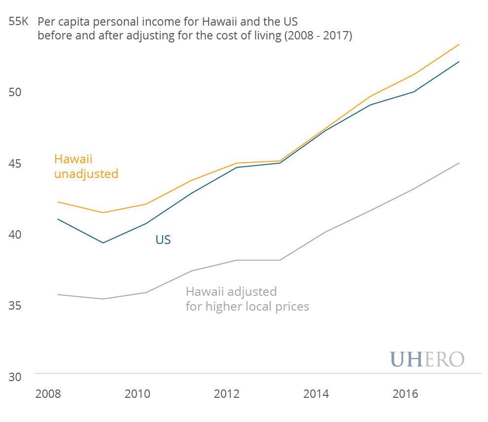 Per capita personal income for Hawaii and the US