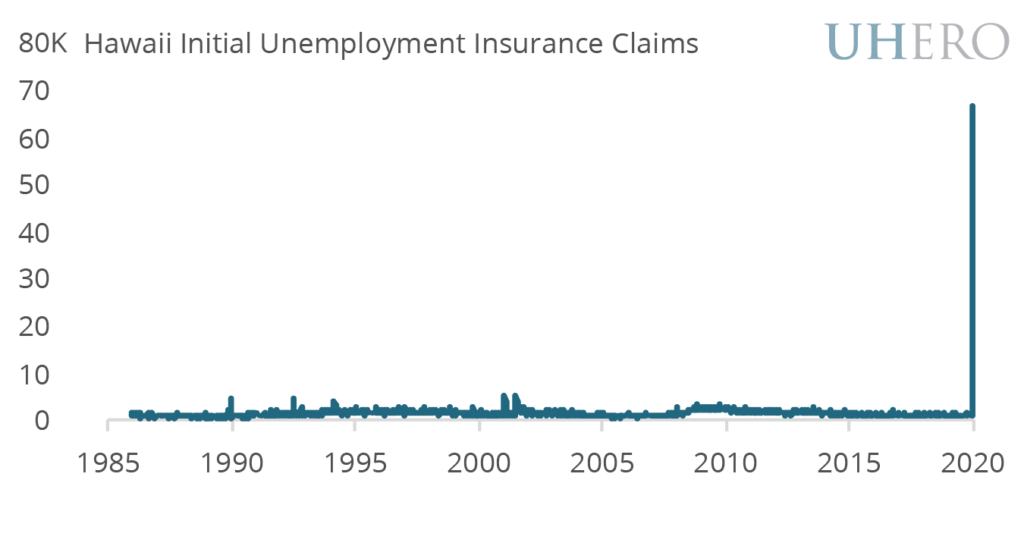 Hawaii Initial Unemployment Insurance Claims
