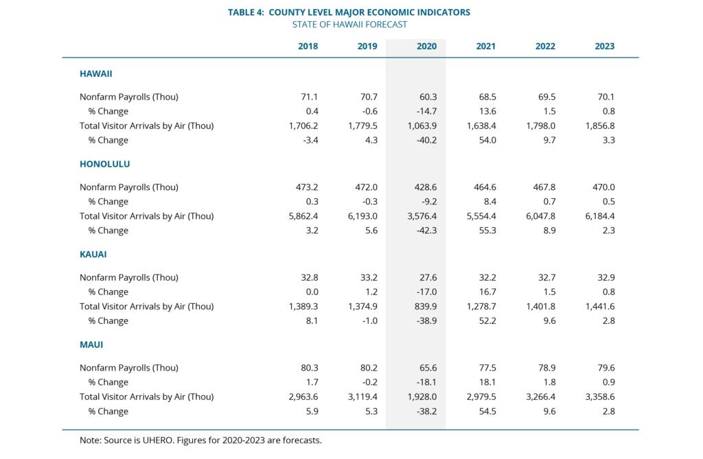 County Level Major Economic Indicators