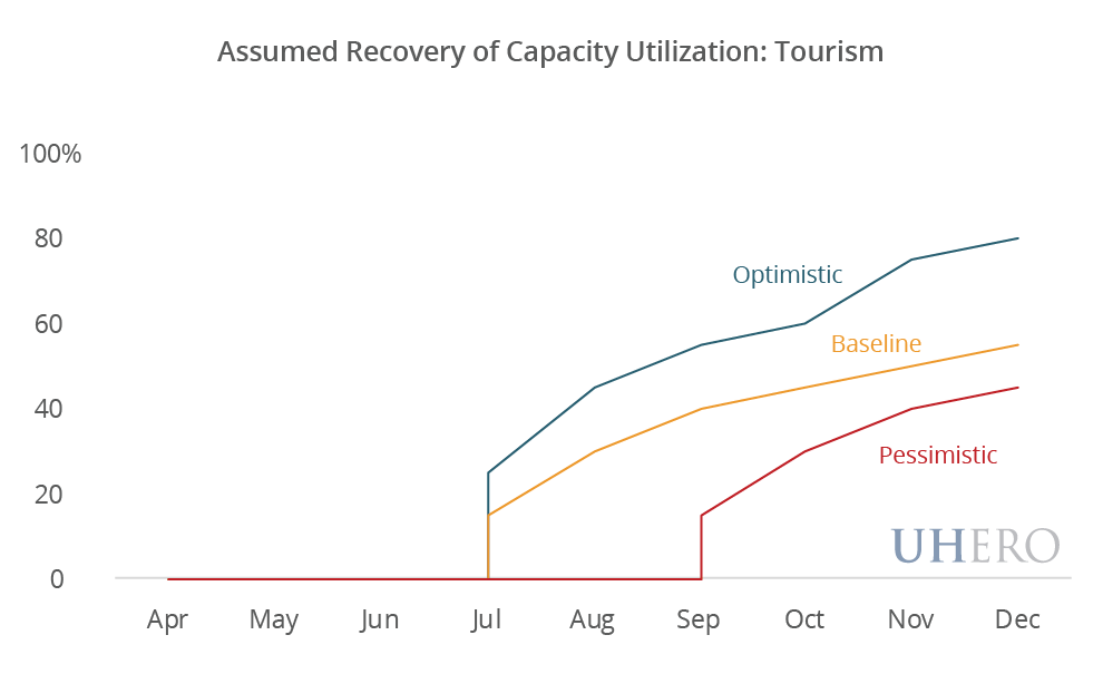 Assumed Recovery of Capacity Utilization: Tourism