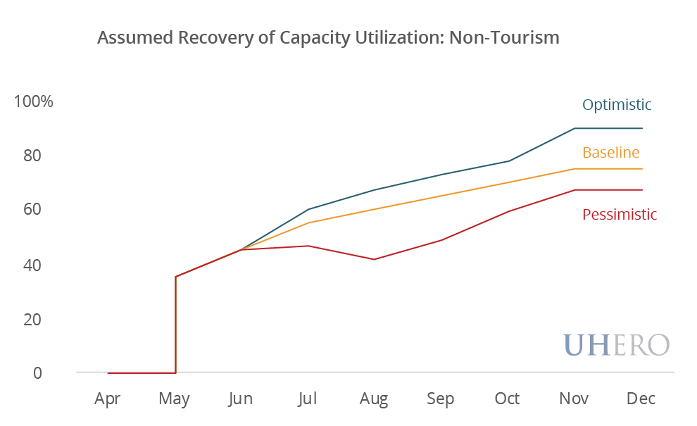 Assumed Recovery of Capacity Utilization: Non-Tourism