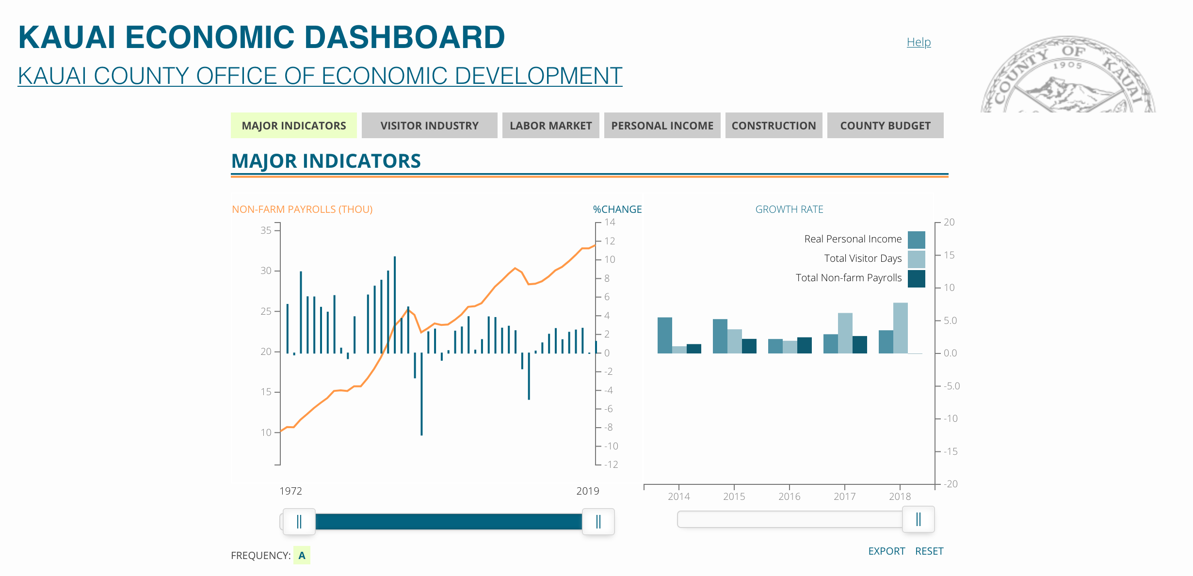 Screenshot Kauai Economic Dashboard