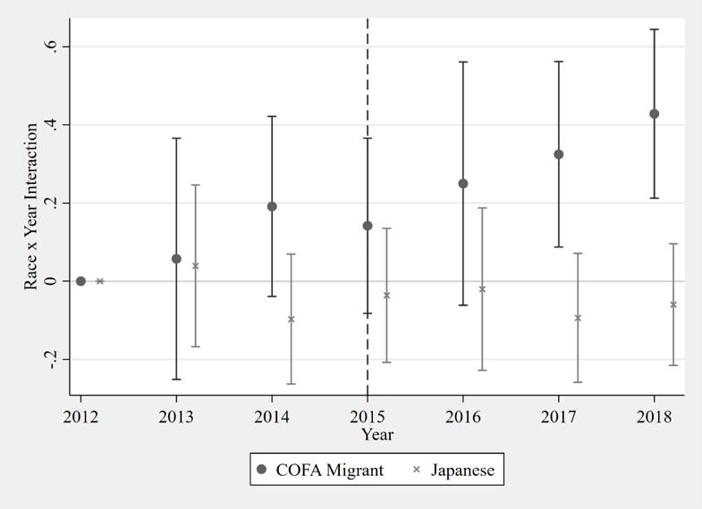Mortality rates of COFA migrants