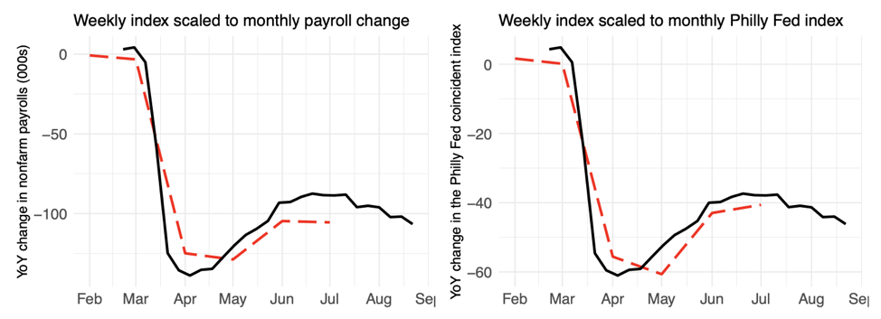 Figure 2: Time plot of the index (black) and nonfarm payrolls and the Philadelphia Fed coincident index (red).