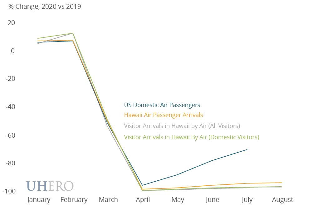 % Change Air Passengers 2020 v 2019