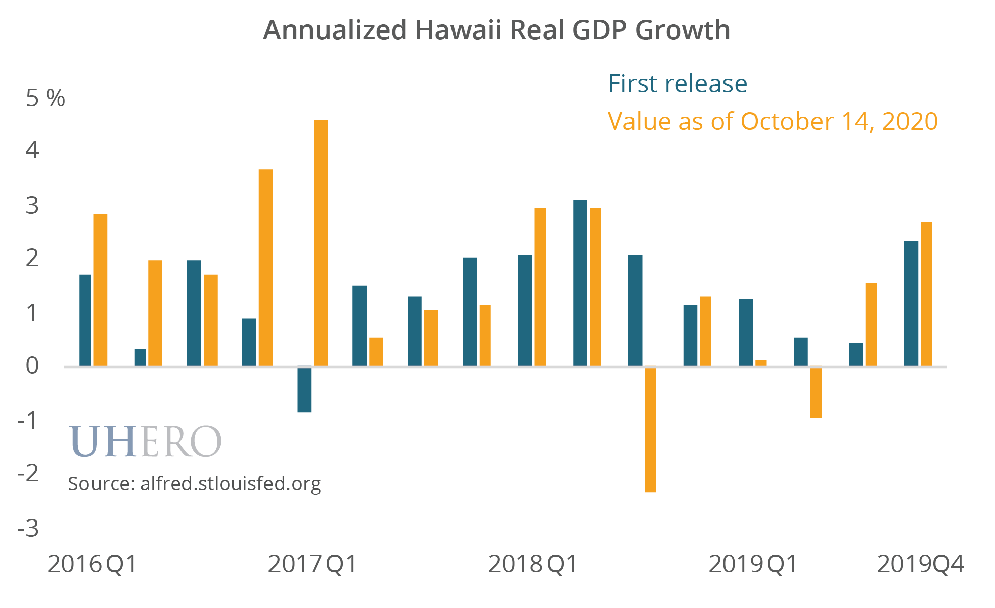 Annualized Hawaii Real GDP Growth