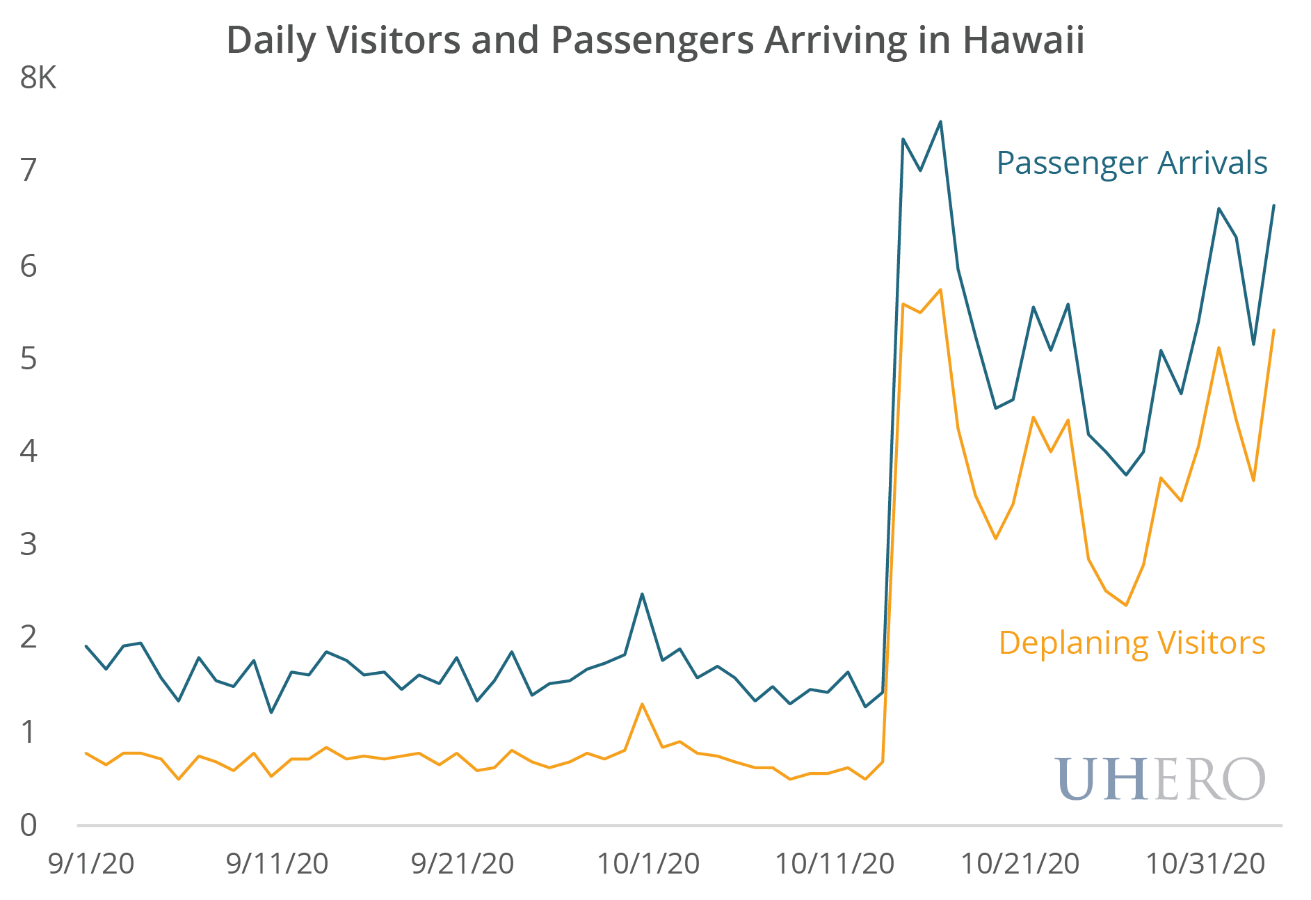 Daily Visitors and Passengers Arriving in Hawaii