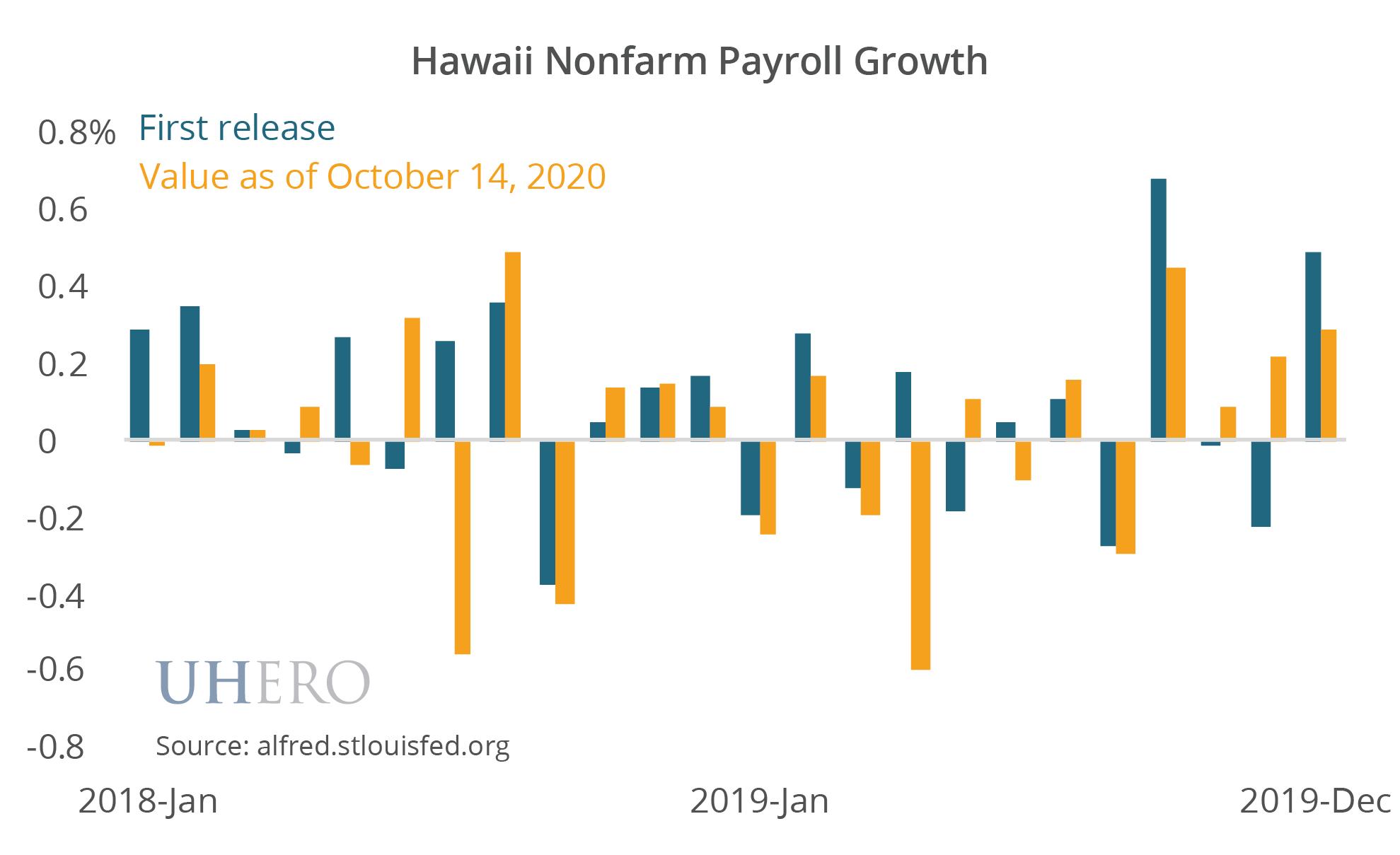 Hawaii Nonfarm Payroll Growth