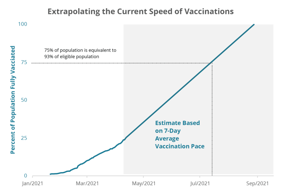 Extrapolating the Current Speed of Vaccinations