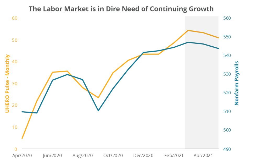 The Labor Market is in Dire Need of Continuing Growth