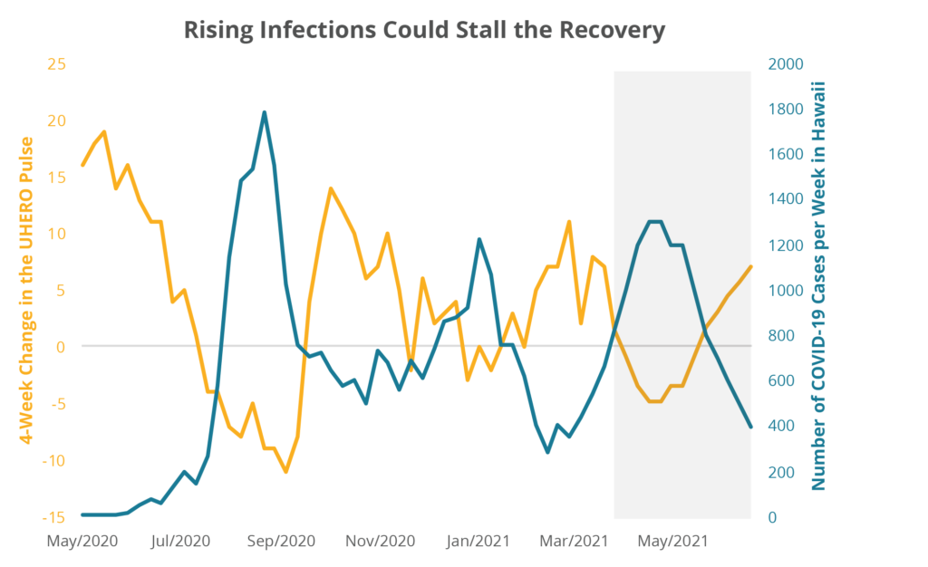 Rising Infections Could Stall the Recovery