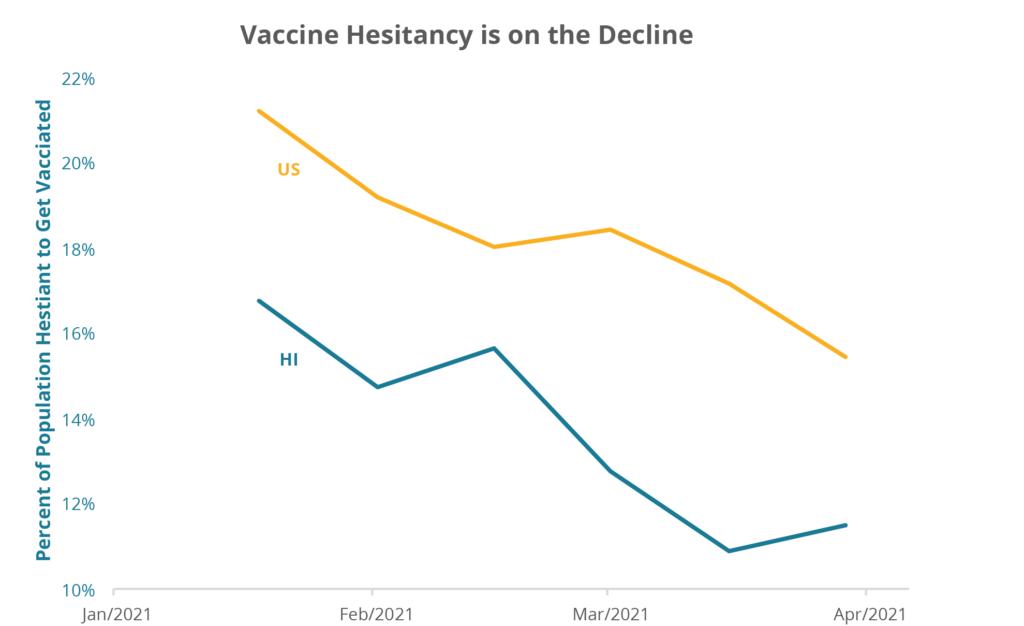 Vaccine Hesitancy is on the Decline