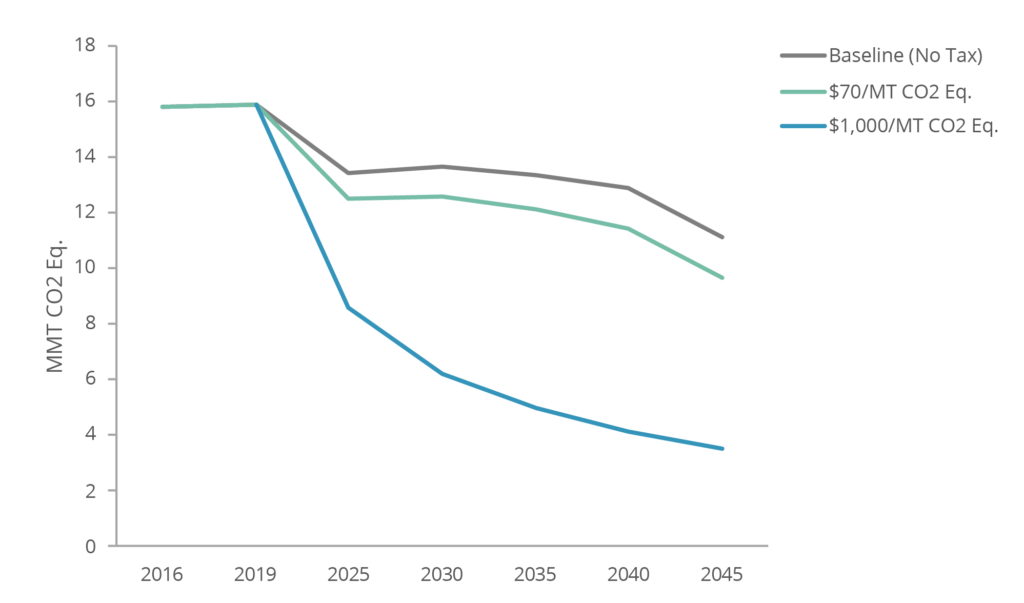 GHG Emissions in Baseline and Carbon Tax Scenarios, 2016-2045